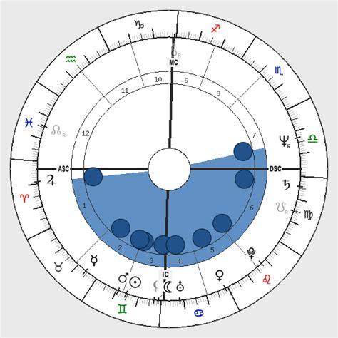 astrology bowl shape birth chart horoscope shape bowl astro seekcom