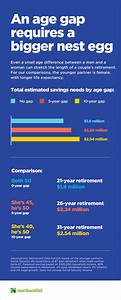 Retirement Planning? Couples, Mind the Age Gap   News OK