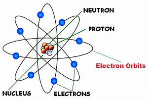 Rutherford Model of the Atom | Rutherford Atomic Theory ...