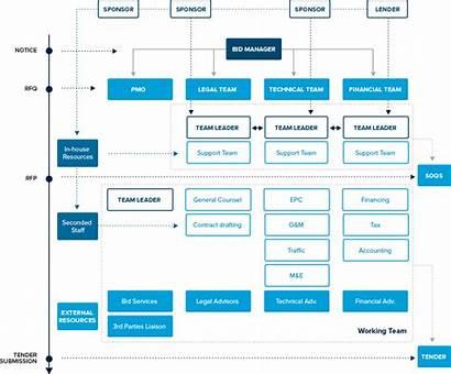 Tender Rfp Response Sample Law Firm Process