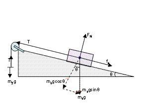 Newtonian Mechanics Direction Force Friction