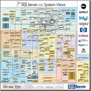 Sql Server Wallpaper