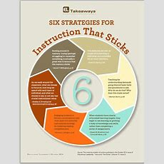 Interesting Visual Featuring 6 Instructional Strategies That Sticks  Educational Technology And