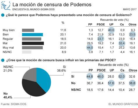 Todas las noticias sobre mociones censura publicadas en el país. El 41% rechaza la moción de censura de Podemos   España Home   EL MUNDO