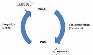The Hermeneutic Circle  Source  Bontekoe  1996  P 4