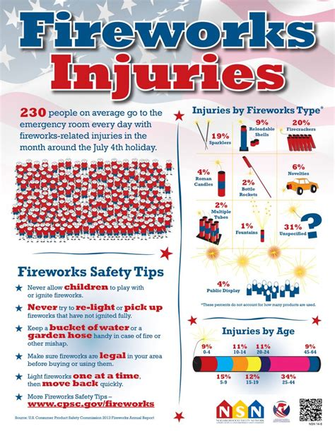 Watch Now: Fireworks and Holiday Safety (Infographic)