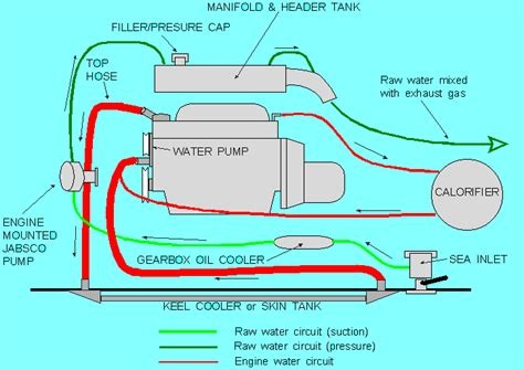 Boat Engine Cooling Diagram by 15cooling