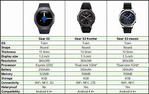 Samsung Gear S3 Vs Samsung Gear S2 Chart