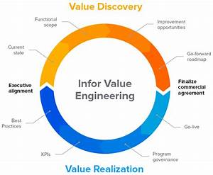 Value Engineering Architectural Design Diagram