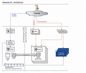 A Solution To Sso Authentication And Identity Management  Lessons Learned