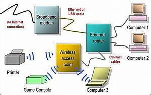 Home Network Diagrams