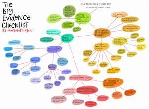 Evidence Law Flowchart  Admissibility Checklist