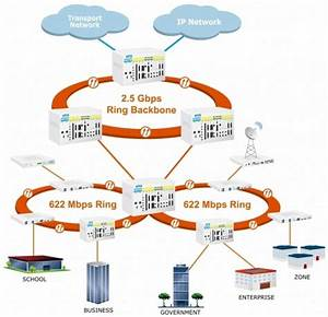 Sdh Rings With Loop Telecom Products