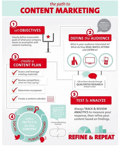 Infographic  The Path To Content Marketing  Nischala's Space, Thoughts, Expressions…