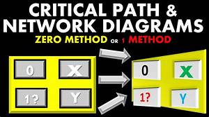 Pmp Exam Network Diagrams Tutorial 1  Critical Path