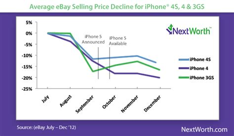iphone 5 trade in value iphone 5s release nears best iphone trade in prices