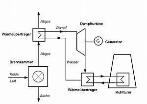 Wirkungsgrad Berechnen Physik : pin funktionsweise eines kohlekraftwerk on pinterest ~ Themetempest.com Abrechnung