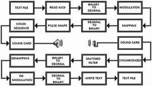 Block Diagram Of Software Based Acoustic Modem