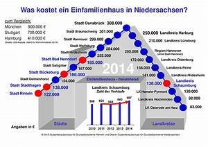 Höhe Der Grunderwerbsteuer In Niedersachsen : steigende preise bei wohnh usern im landkreis schaumburg ~ Lizthompson.info Haus und Dekorationen