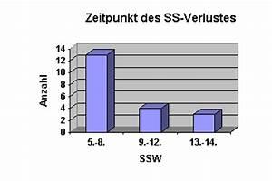 Ssw Berechnen Nach Entbindungstermin : fragebogen auswertung ~ Themetempest.com Abrechnung