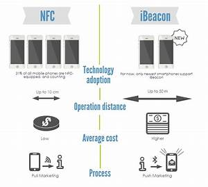 What Is Nfc  A Comprehensive Nfc Definition