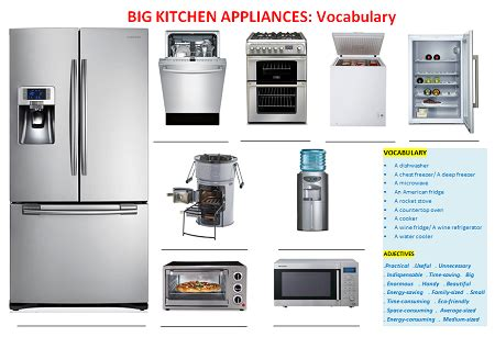 Big Kitchen Appliances Vocabulary, Games And Worksheets