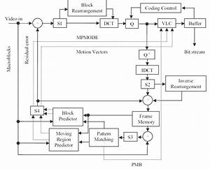 18  Block Diagram Of Pattern