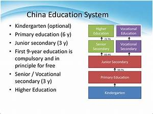 Education system in China - презентация онлайн