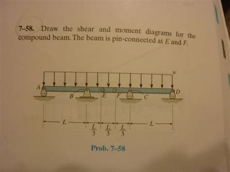 Draw The Shear Moment Diagrams For Compound