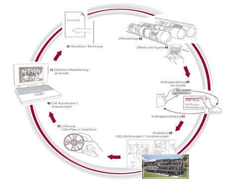 Cad Visualisierung, Pläne Digitalisieren