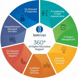 360° of Higher Education Support • Dynamic Campus | Higher ...