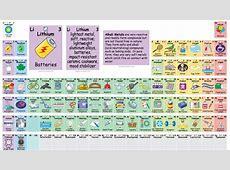 Tabla periodica actual 2015 papel pintado galleria di immagini della chimica elementos de la tabla periodica dinamica fresh interactiva urtaz Image collections
