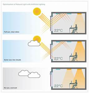 Energy And Daylight Management