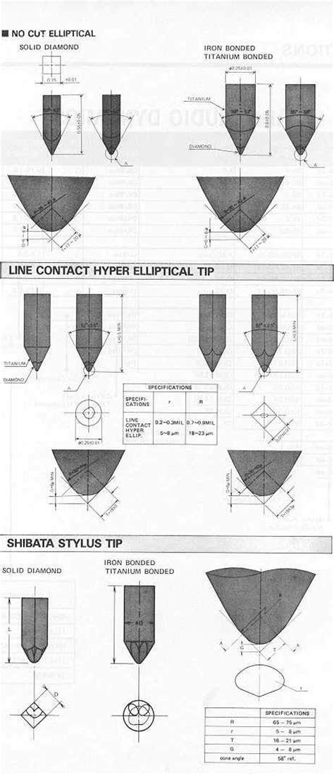 Advanced Stylus Shapes: Pics, discussion, patents. - Vinyl