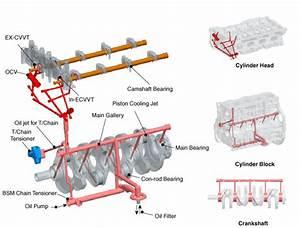 Kia Stinger - Engine Oil