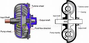 Fluid Coupling   Fluid Clutch Construction  Working And