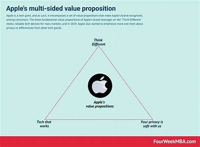 Proposition Value Apple Examples Fourweekmba Nutshell