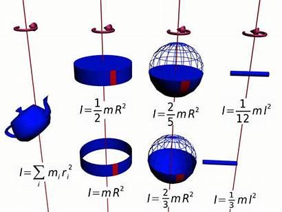 Inertia Moment Examples Rotation Rotational Mass Sphere