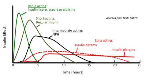 insulins  symptoms treatment insulins