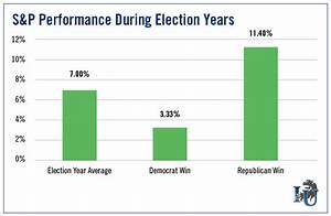 How Stock Investors Should Play the 2016 Presidential Race ...