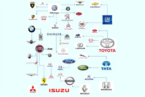 owns    auto industry daily monitor