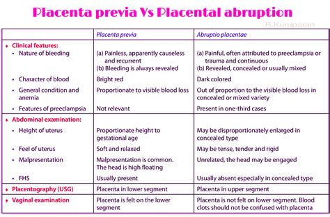 placenta previa bed rest placenta previa vs placental abruption learn medicine