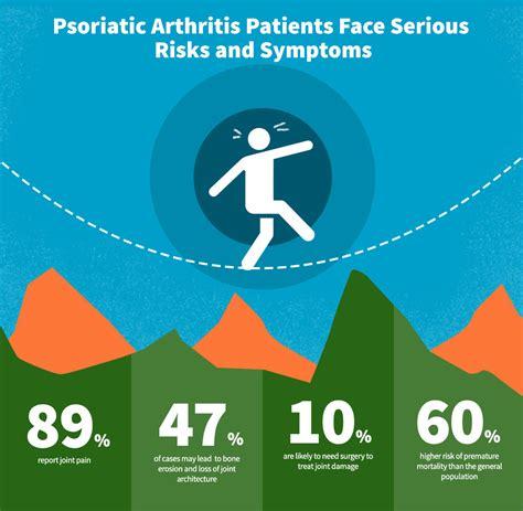 Psoriatic Arthritis Treatments Worth Another Look - Celgene