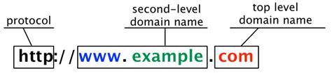 Subdomain vs Domain | Half-Elf on Tech