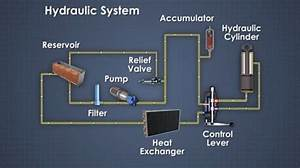 What Is A Hydraulic System  Definition  Design  And Components