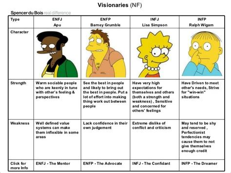 Simpsons Personality Types