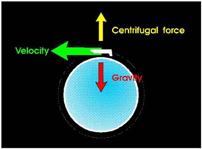 Gravity Earth Space Force Centrifugal Does Pull