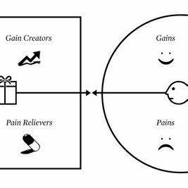(PDF) Value Proposition Canvas: Identification of Pains ...