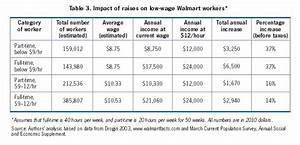 Living Wage Policies And Big Box Retail How A Higher Wage