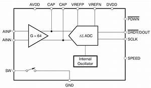 Sensor Loops Rely On The Correct Data Converter
